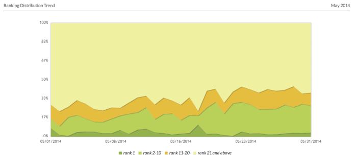 Ranking Distribution
