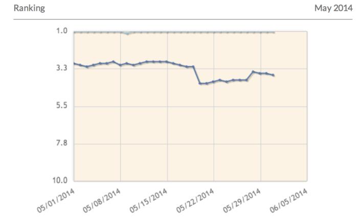 Ranking Decline