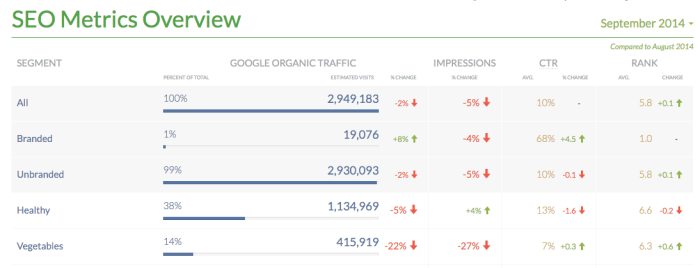 SEO Data Overview