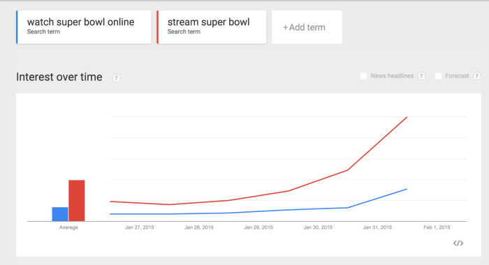 stream super bowl trends