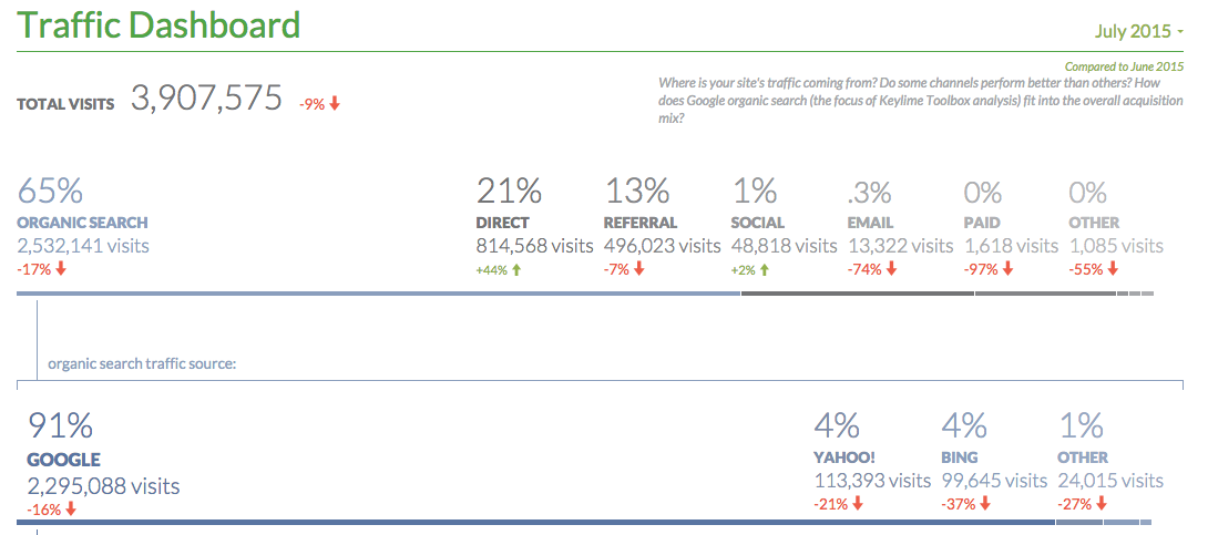 More Query Data From the Newly Expanded Google Search Console API
