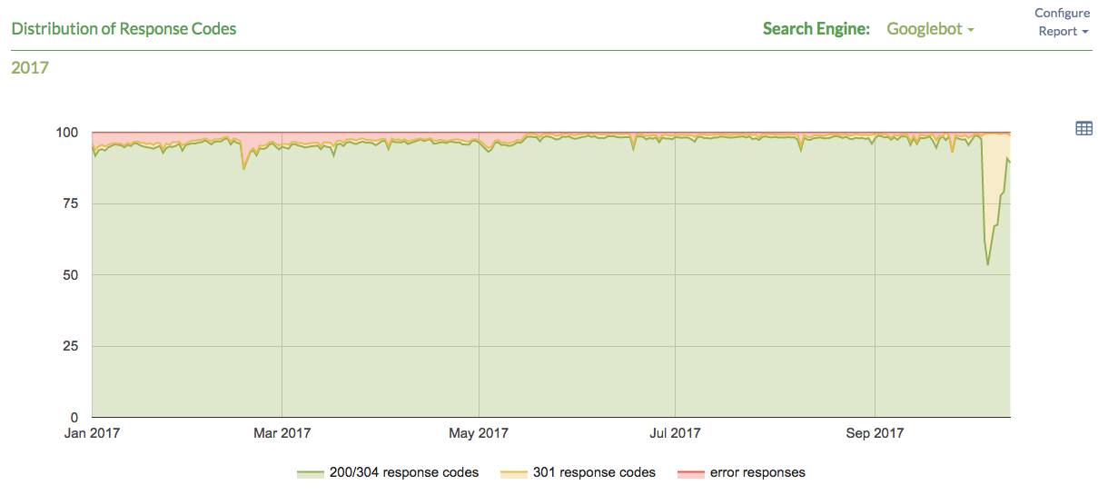 moving from http to https a step by step guide for avoiding seo