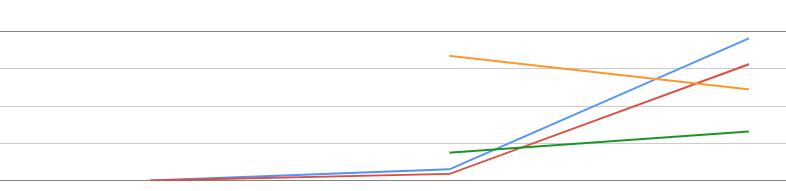 https ranking trend