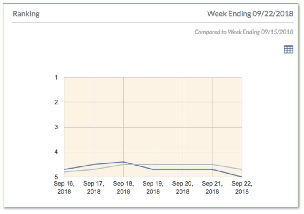 google organic ranking desktop