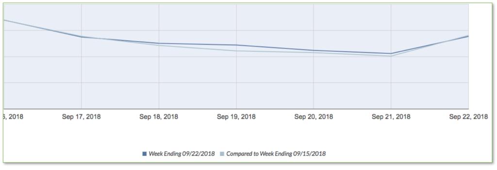 google organic week over week traffic